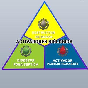BACTERIAS (ACTIVADORES BIOLOGICOS)